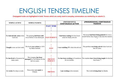 Present Tense Chart English  Ko839uwav tenses chart in