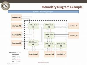 Boundary Diagram Example  U2013 Quality
