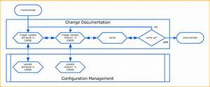 change management With itil configuration management process document
