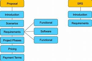Help You In Srs Proposal And Uml Diagrams Software