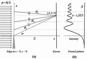 A  Diagram Of Fresnel Diffraction Of Monochromatic Light By A Long