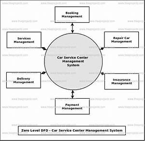 Data Flow Diagram For Insurance Management System