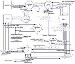 Data Flow Diagram  U0026 Entity Relationship Diagram