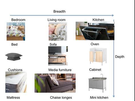 Ikea Products Portfolio