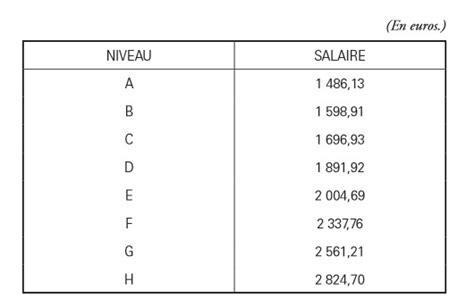 grille salaire cadre btp 2016 nous vivons dans sa maison