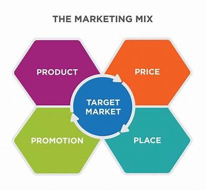 Marketing Mix Targeting Market Target Promotion Strategies