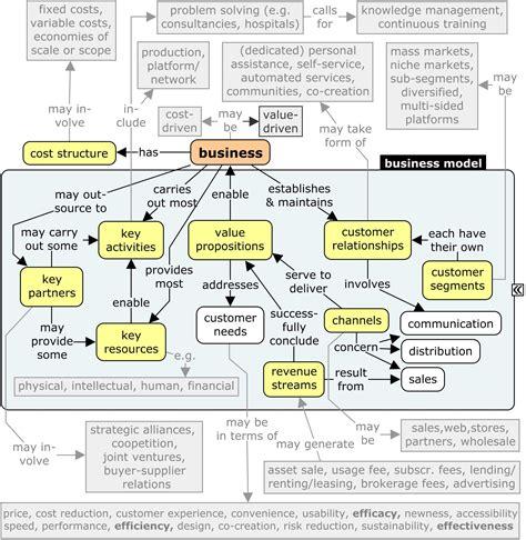 business model systemic business model development csl4d