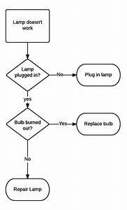44 impressive cpu command structure flow chart flowchart With definition function diagram video lesson transcript studycom