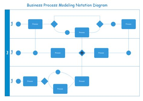 bpmn templates  examples