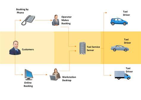 workflow diagram template process flowchart copying service process flowchart flowchart exles hotel service