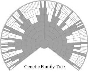 Genetic Family Tree Genealoy