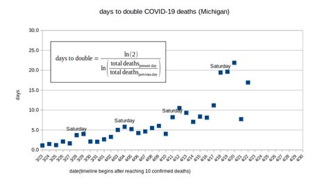 Updated 04/22: Michigan COVID-19 reported deaths data and ...