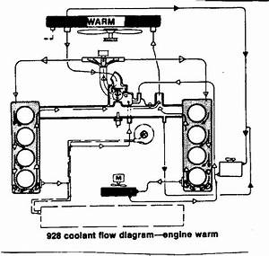 Coolant Hose Diagram Please Help - Rennlist