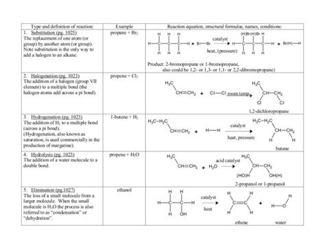 Organic Chemistry Reactions Worksheet  Lesson Planet  Projects For Little Ones Pinterest