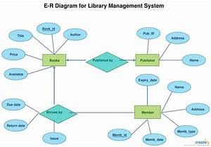 Er Diagram Tutorial