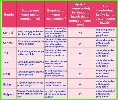 100%(4)100% found this document useful (4 votes). Kunci Jawaban Bupena Kelas 6 Jilid 6a - Guru Galeri