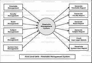 Timetable Management System Dataflow Diagram  Dfd
