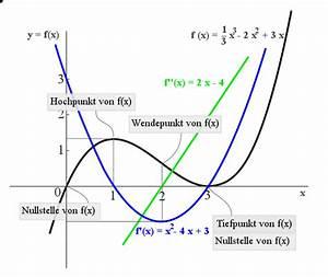 Ableitungen Berechnen : ableitung frage aussage forum mathematik ~ Themetempest.com Abrechnung