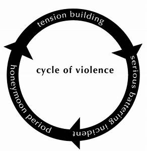 1  The Cycle Of Violence In Domestic Violence Relationship