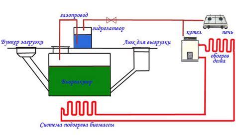 Биогазовая установка авито — объявления в россии — объявления на сайте авито