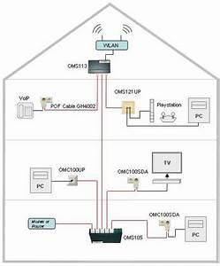 Was Ist Ein Heimnetzwerk : heimnetzwerk homefibre switzerland ~ Orissabook.com Haus und Dekorationen