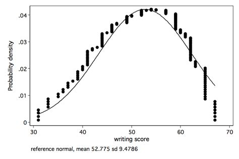 How Can I Plot Anova Cell Means In Stata?