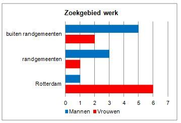 Len Rotterdam Zuid by Vervoersarmoede In Rotterdam Zuid Vk 5 2013