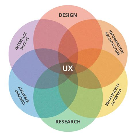 what is ux design what is ux design it may be more than you think