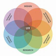 What Is Ux Design? Quora