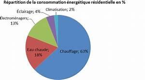 electromenagers leur part dans la consommation With consommation d electricite dans une maison
