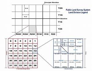 Land Measurments And Glossary