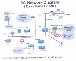 Sc Network Diagram Of Gswan Gujarat State Wide Area