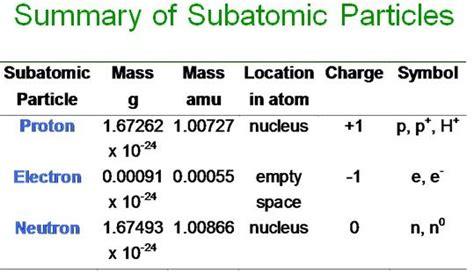 Mass Amu Of Proton by Chemistry 1211 Gt Shinall Gt Flashcards Gt Chemistry Chapter