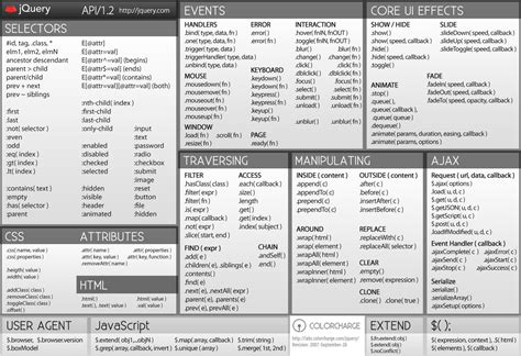 jquery cheat sheets in 2019 jquery cheat sheet cheat