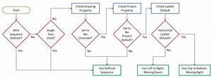 Process Flow Diagram Dwg