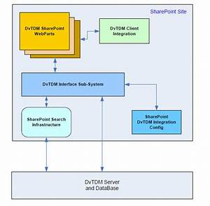 practical programs integrates cad document management with With sharepoint engineering document management