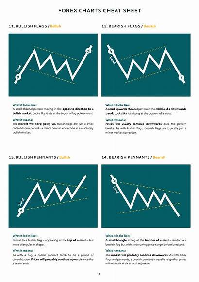 Forex Cheat Sheet Charts Technical Analysis Currency