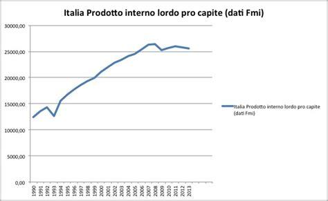 Prodotto Interno Lordo Pro Capite Cosa Significa Recessione I Grafici Di Un Italia In