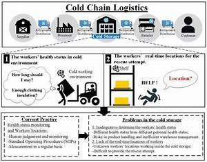 Occupational Problems In Cold Storage Facilities
