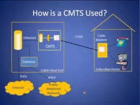 Cable Modem Termination System CMT's