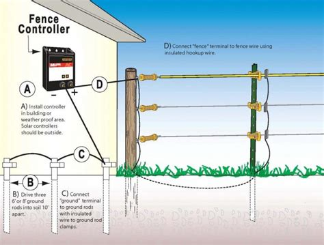 Origin Electric Fence With Shock