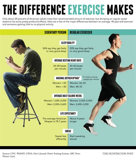 exercise changes proof everything sedentary awaken huffington active vs activity physical makes exercisers workout source