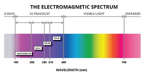 Understanding Ultraviolet LED Applications and Precautions