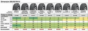 Classement Marque Pneu : les classements des pneus par l 39 adac le tcs et l 39 utqg ~ Maxctalentgroup.com Avis de Voitures