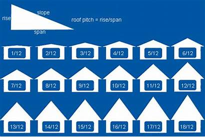 Pitch Roof Calculator Roofing Determine Pitches Calculate