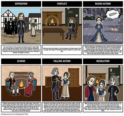 Silas Marner Plot Diagram George Characters Storyboard