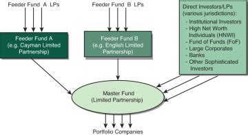 combination  vehicles private equity