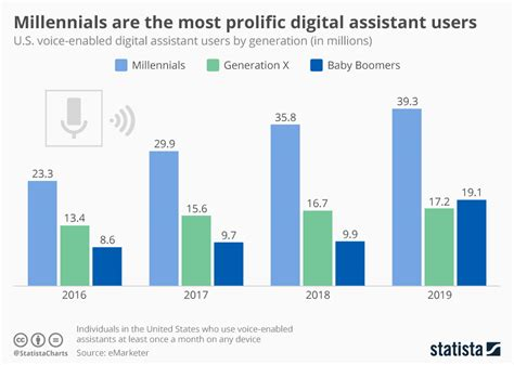 chart millennials are the most prolific digital assistant users statista