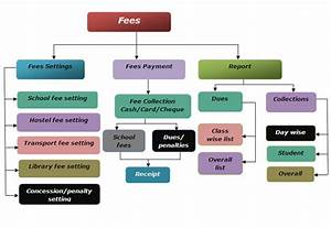 College ERP Fees & Financial Management System Software