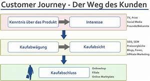Online Shop De : die reise des kundens die customer journey f r online shops ~ Buech-reservation.com Haus und Dekorationen